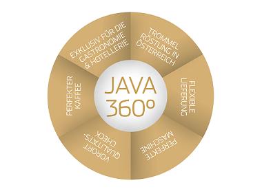 JAVA Premiumcafe 360° Betreuung