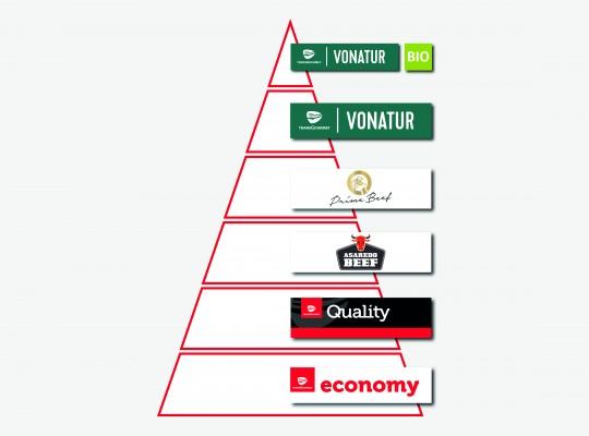 Rind Pyramide